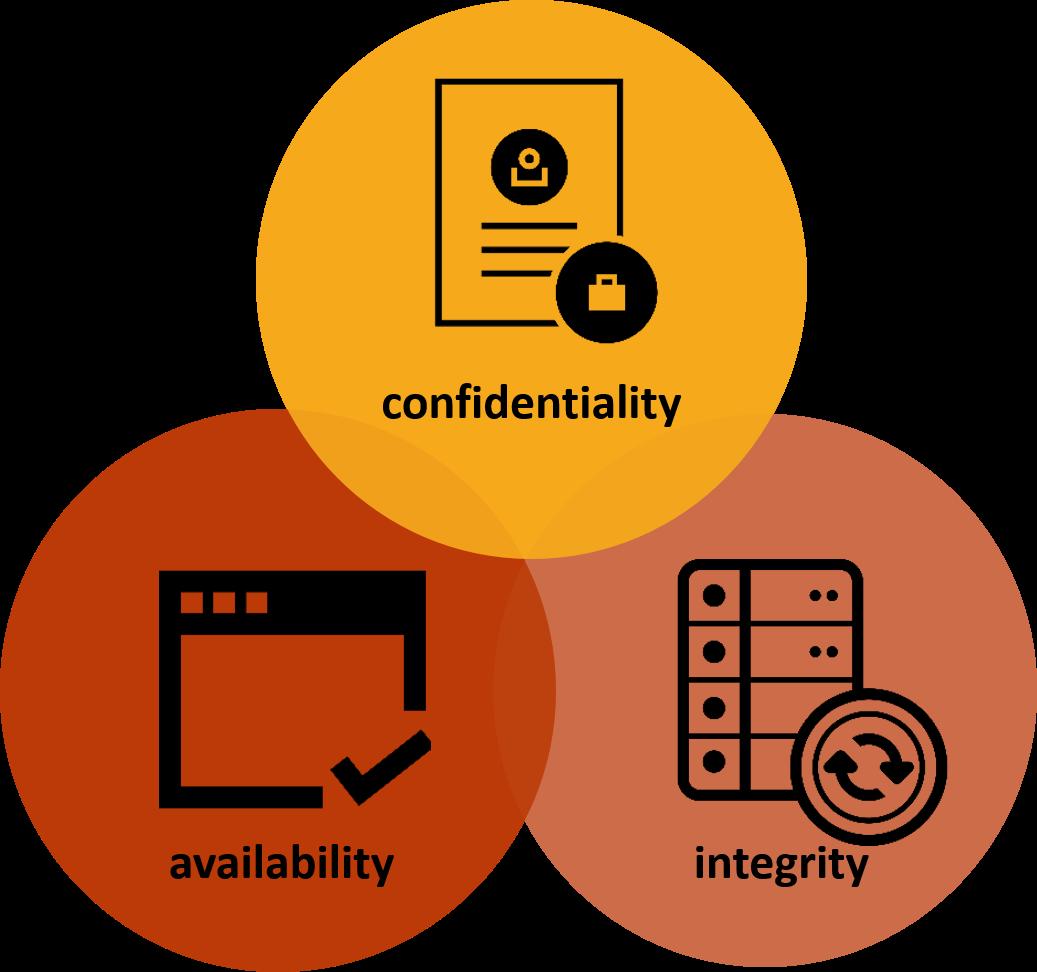 balancing security and sharing