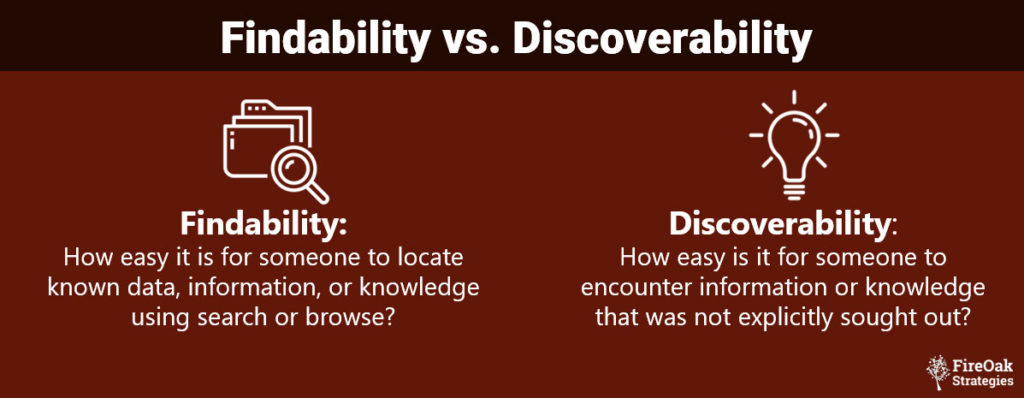 knowledge management findability vs. discoverability