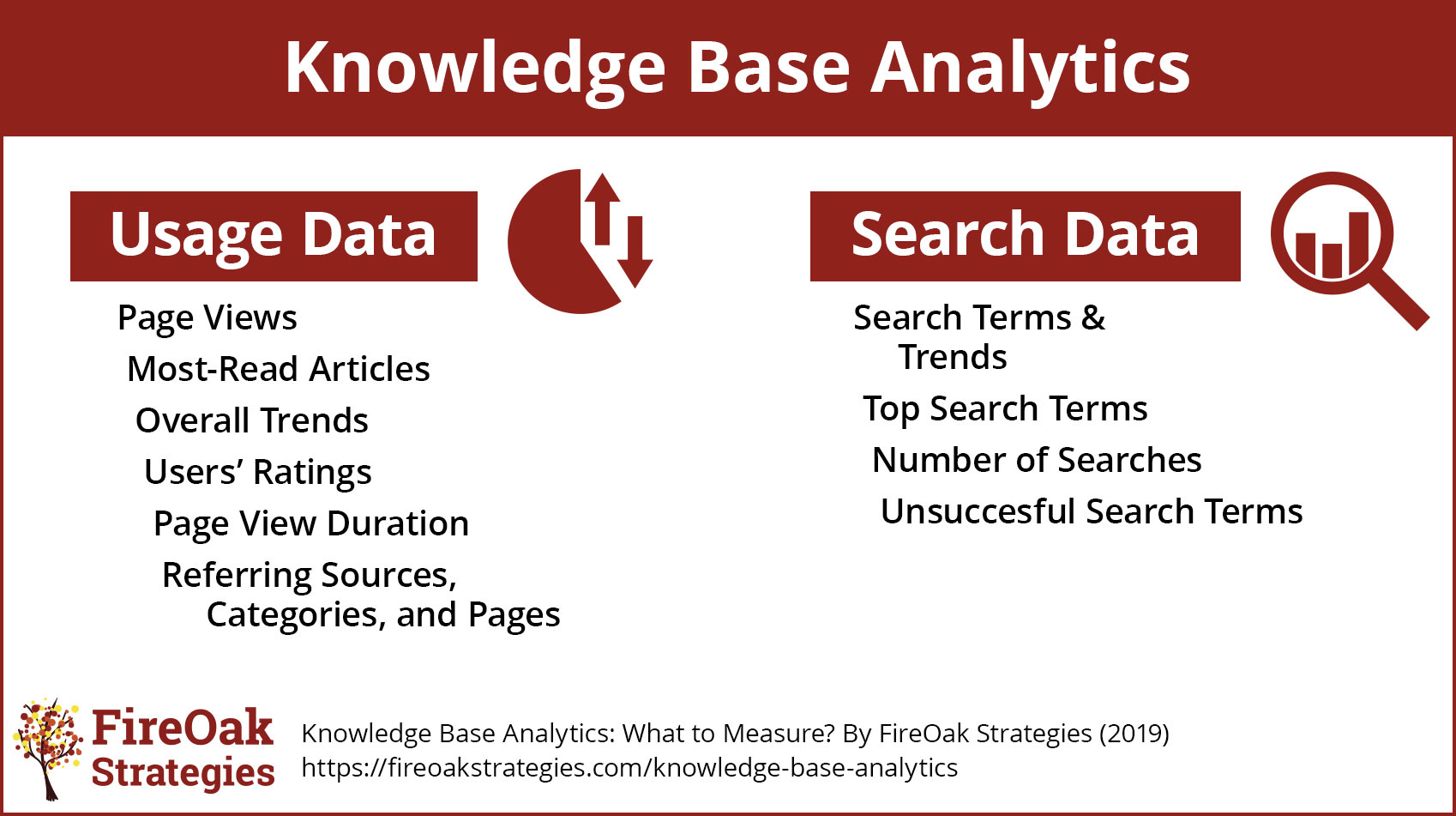 Knowledge Base Analytics FireOak Strategies