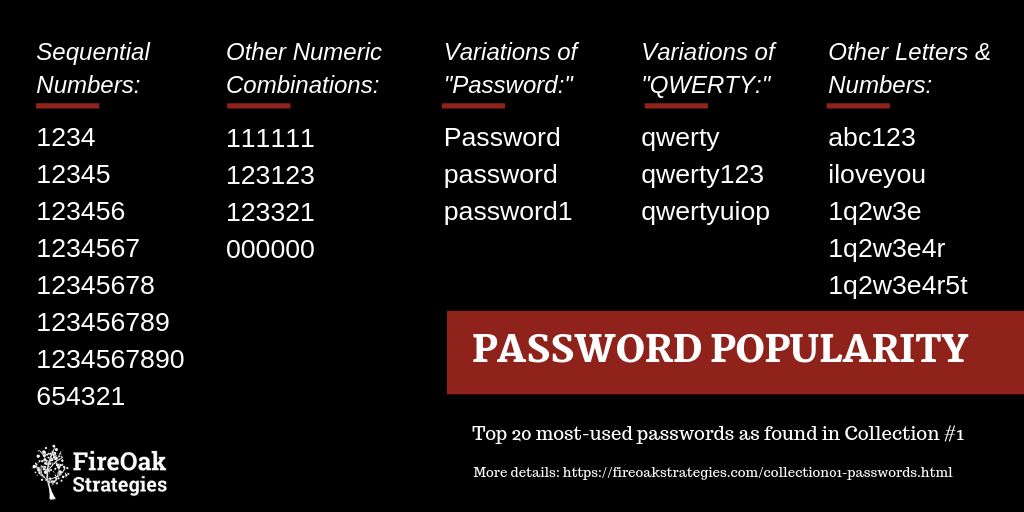 Password Popularity - Collection #1