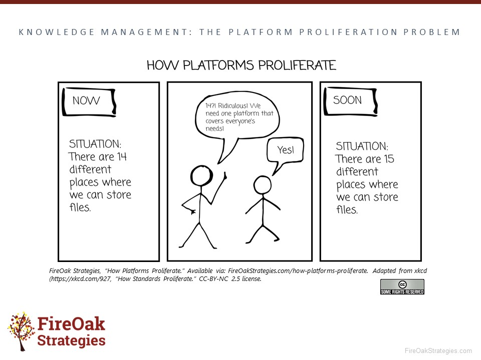 How Platforms Proliferate