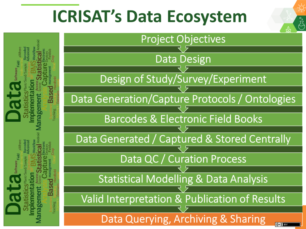 research data life cycle panel - data ecosystem ICRISAT