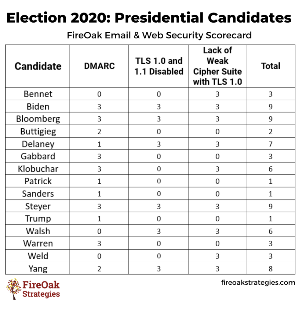 FireOak Security Scorecard: Email and Website Security for Presidential Candidates' Email and Websites