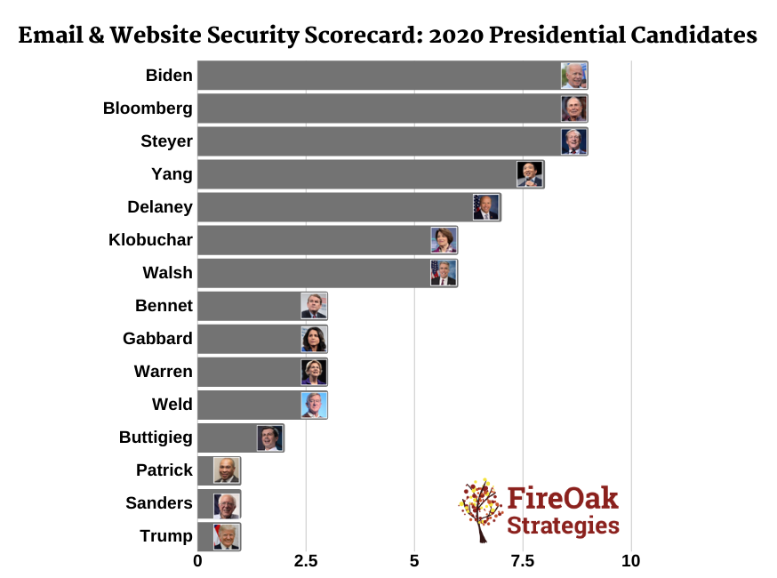 Security Scorecard 2020 Presidential Election: Email and Website Security